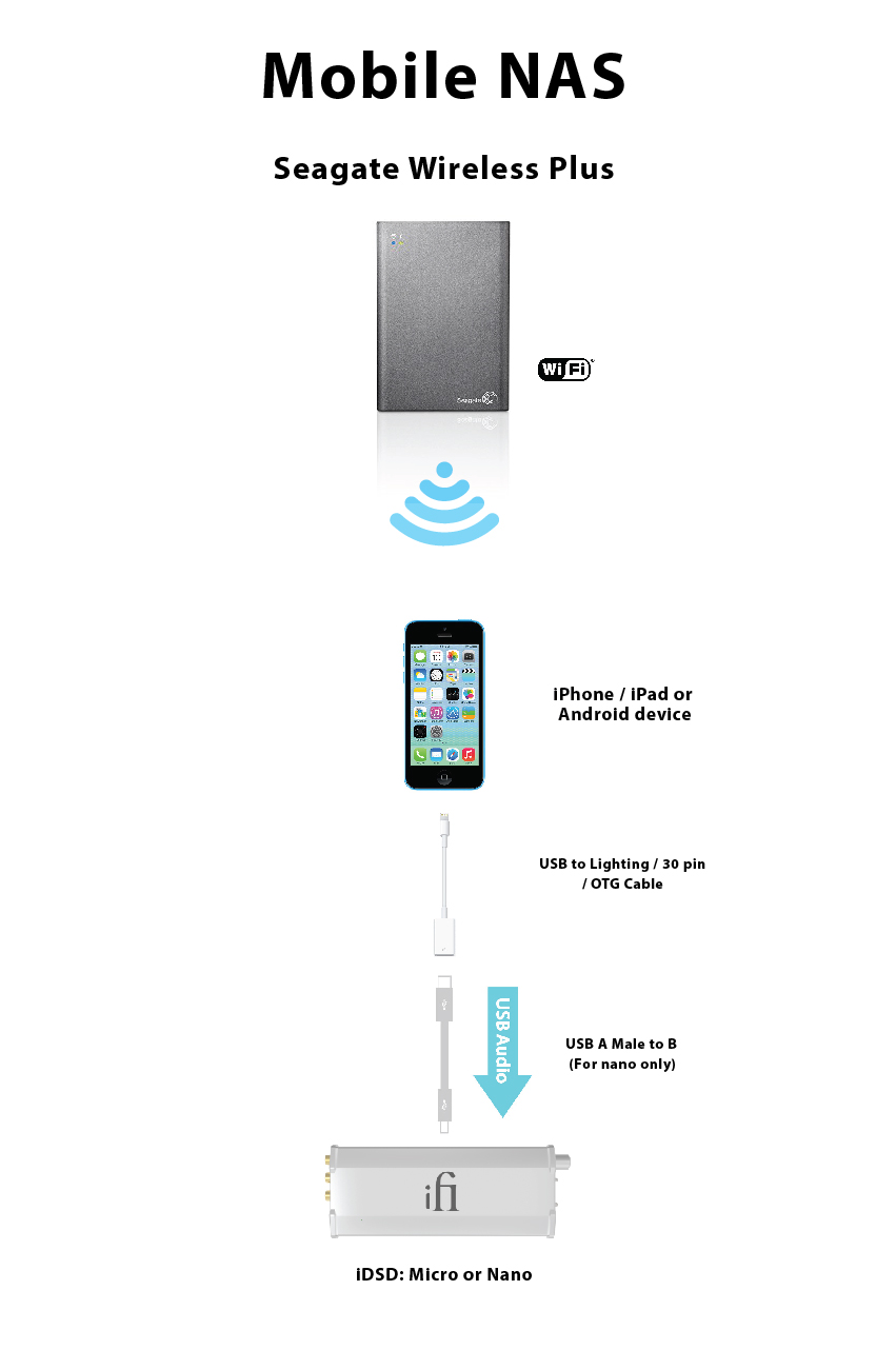 Seagate Ipad Android Cable Schematic Wireless Plus Or Iphone Device Usb To Lightning Pin Otg
