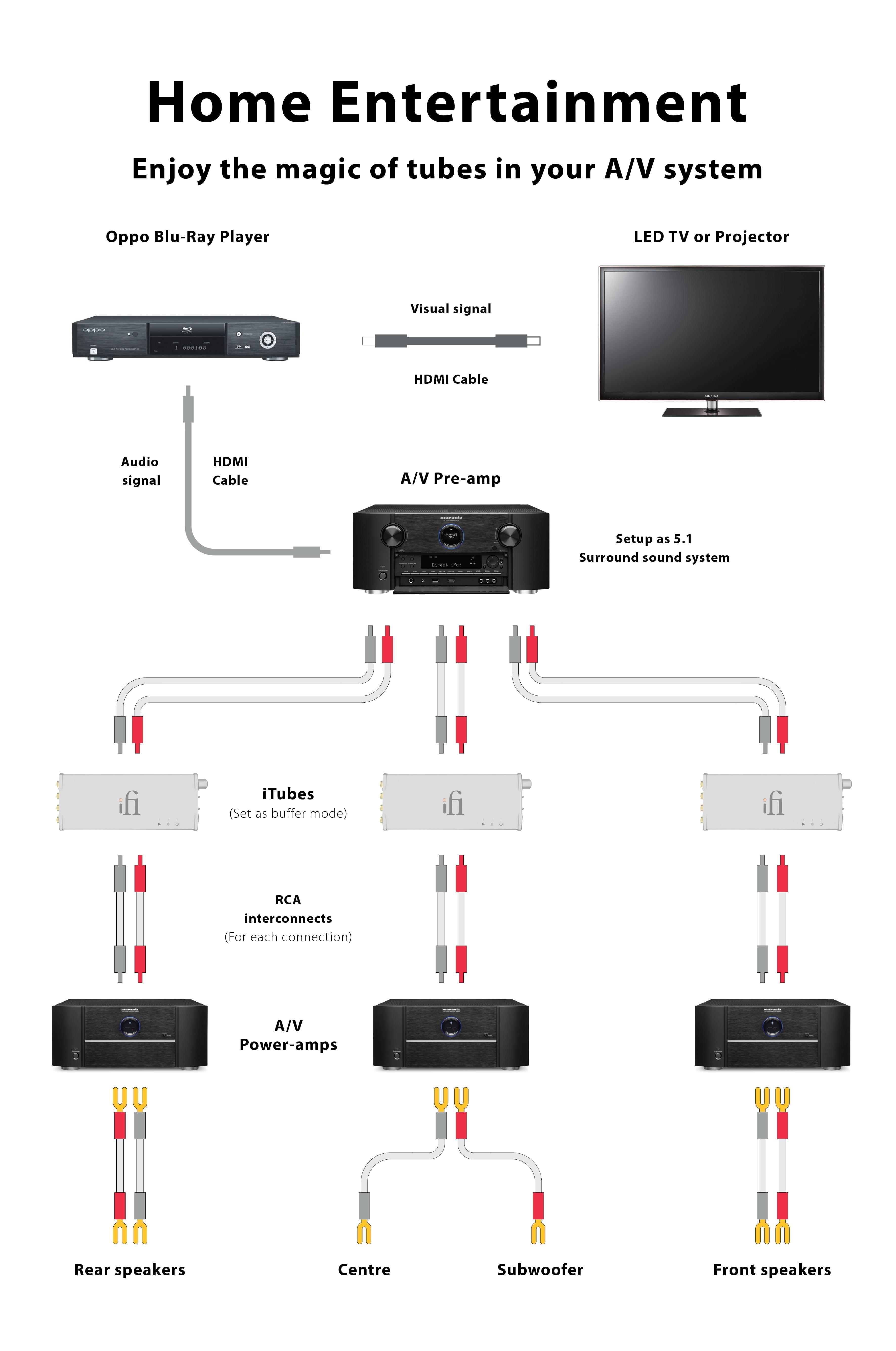 Av Home Entertainment Ifi Audio Hdmi To Cable Wiring Diagram Diagrams 07